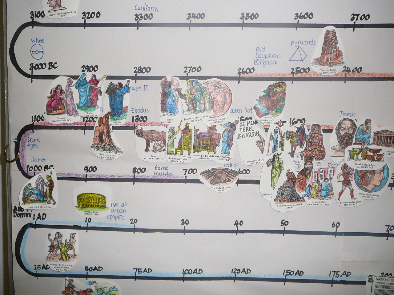 History Timeline – Our wallchart at the end of the year