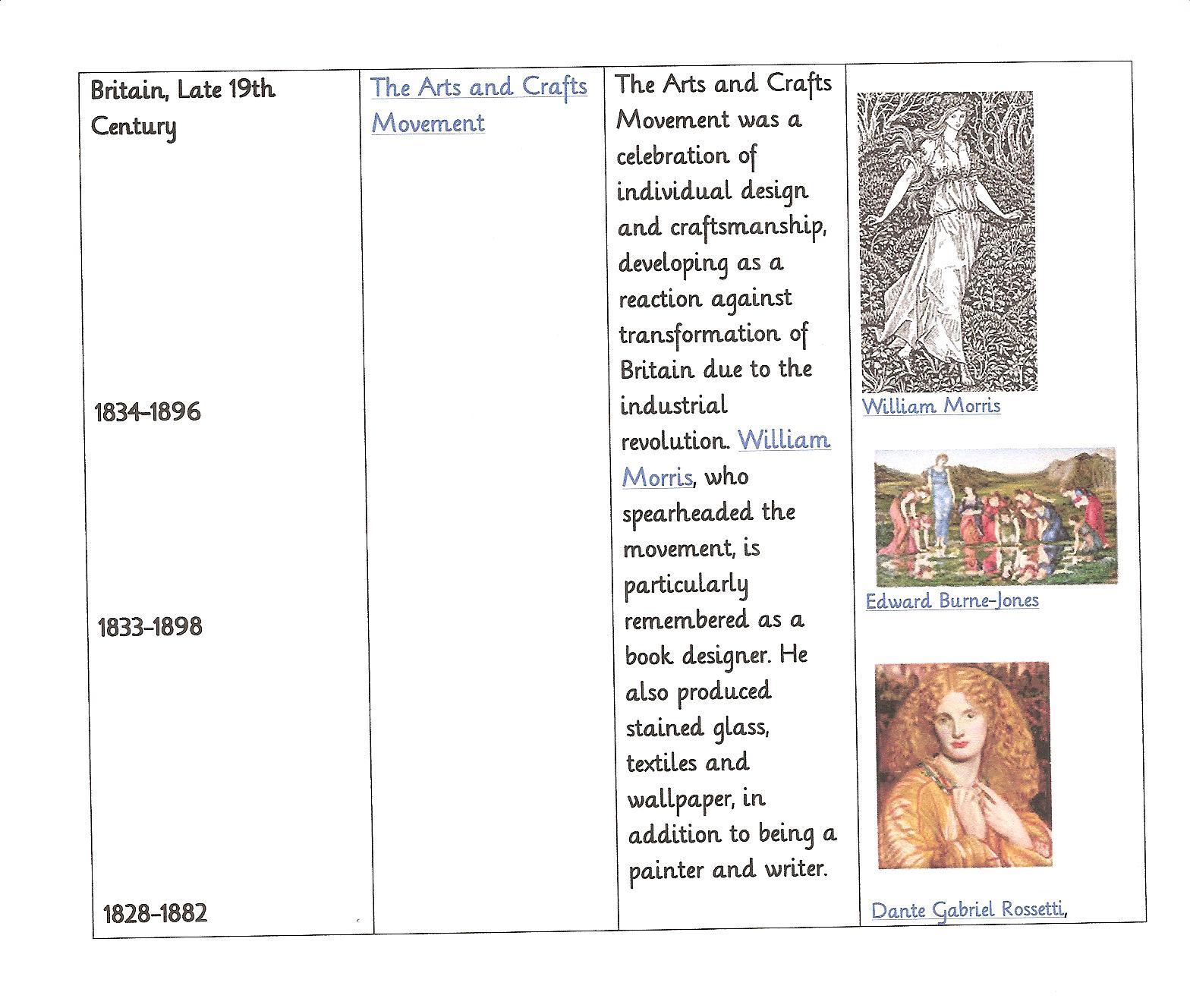 Art era timeline 2 19th century art practical pages some altavistaventures Images
