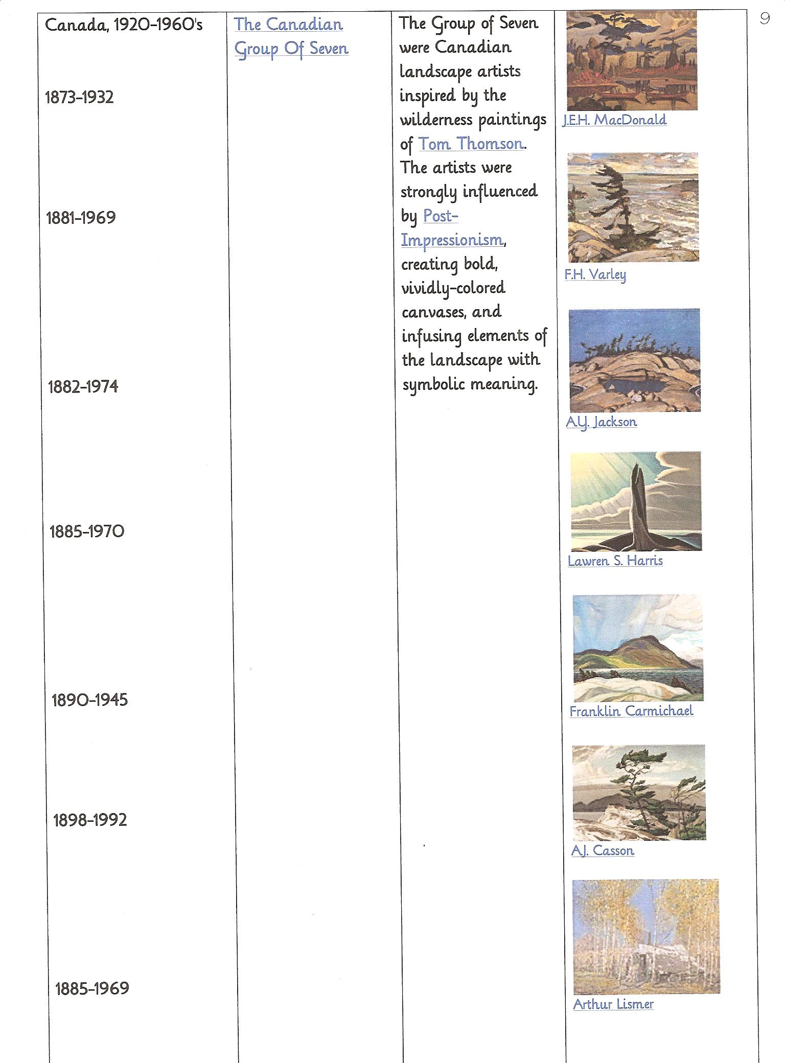 Art era timeline 3 early 20th century to modernism practical pages these altavistaventures