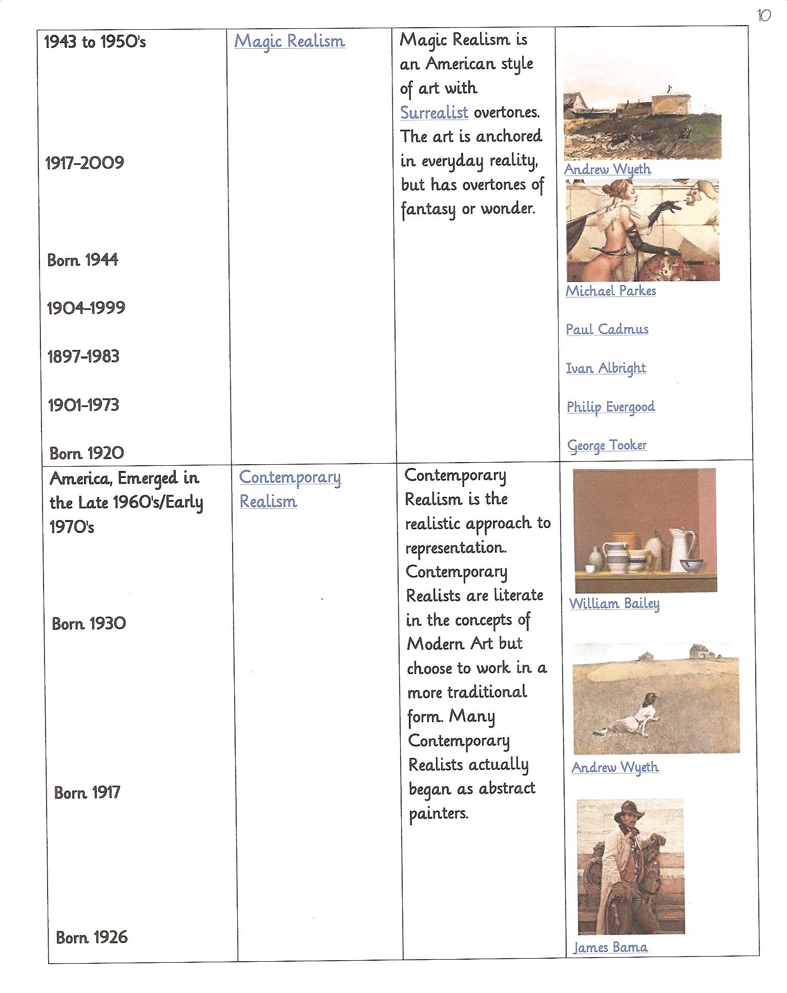 Art Era Timeline 3 Early 20th Century To Modernism