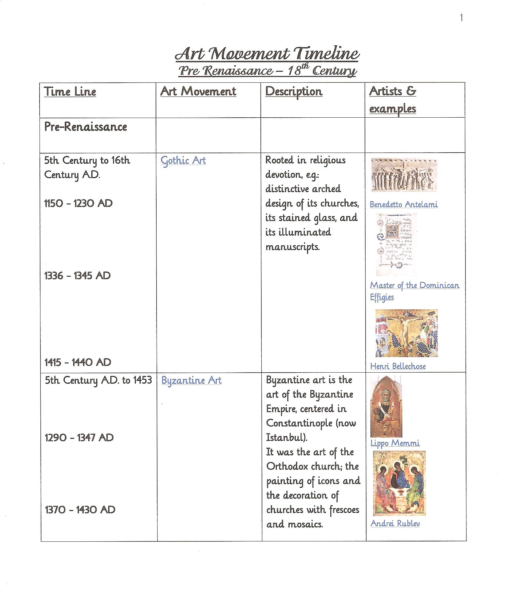 Art era timeline 1 pre renaissance to 18th century practical pages use the timeline in several ways altavistaventures