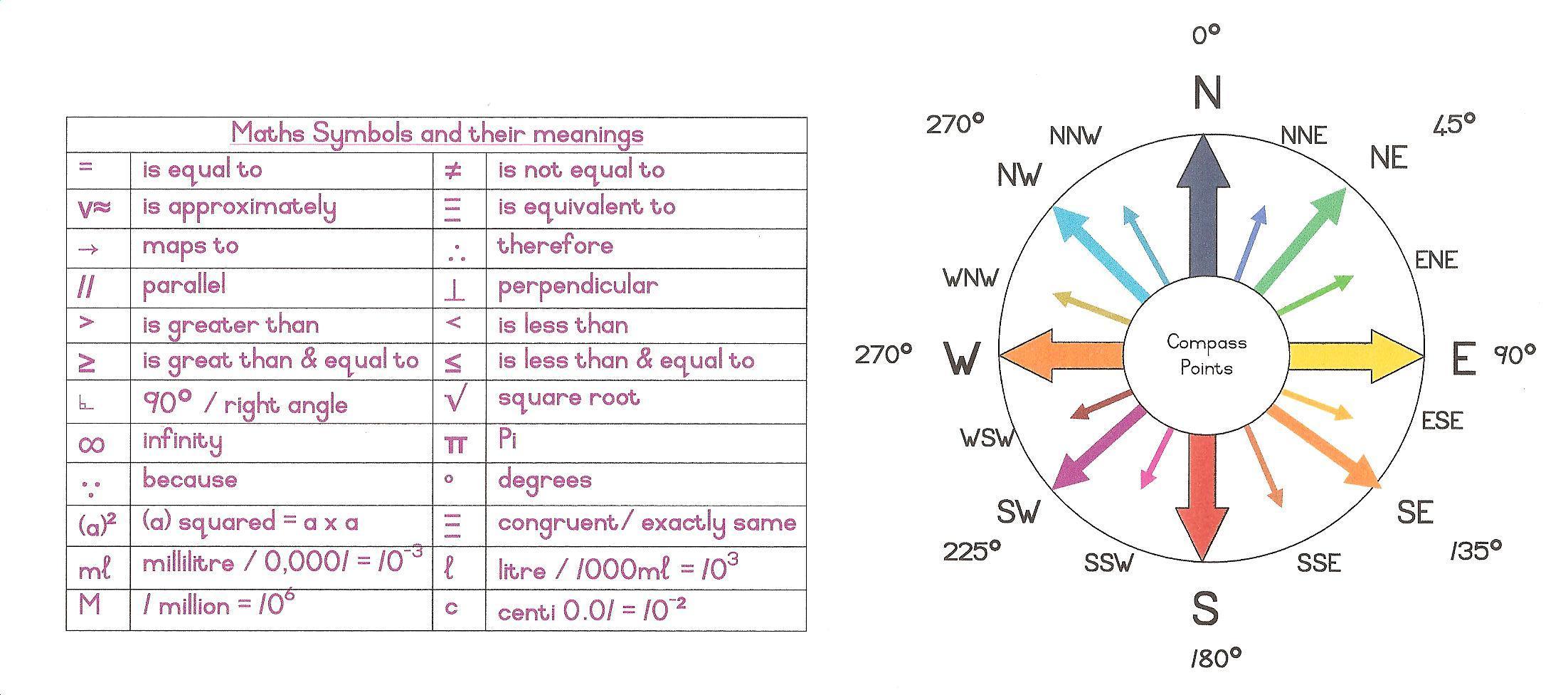 Math Angle Compass Maths symbols & compass points