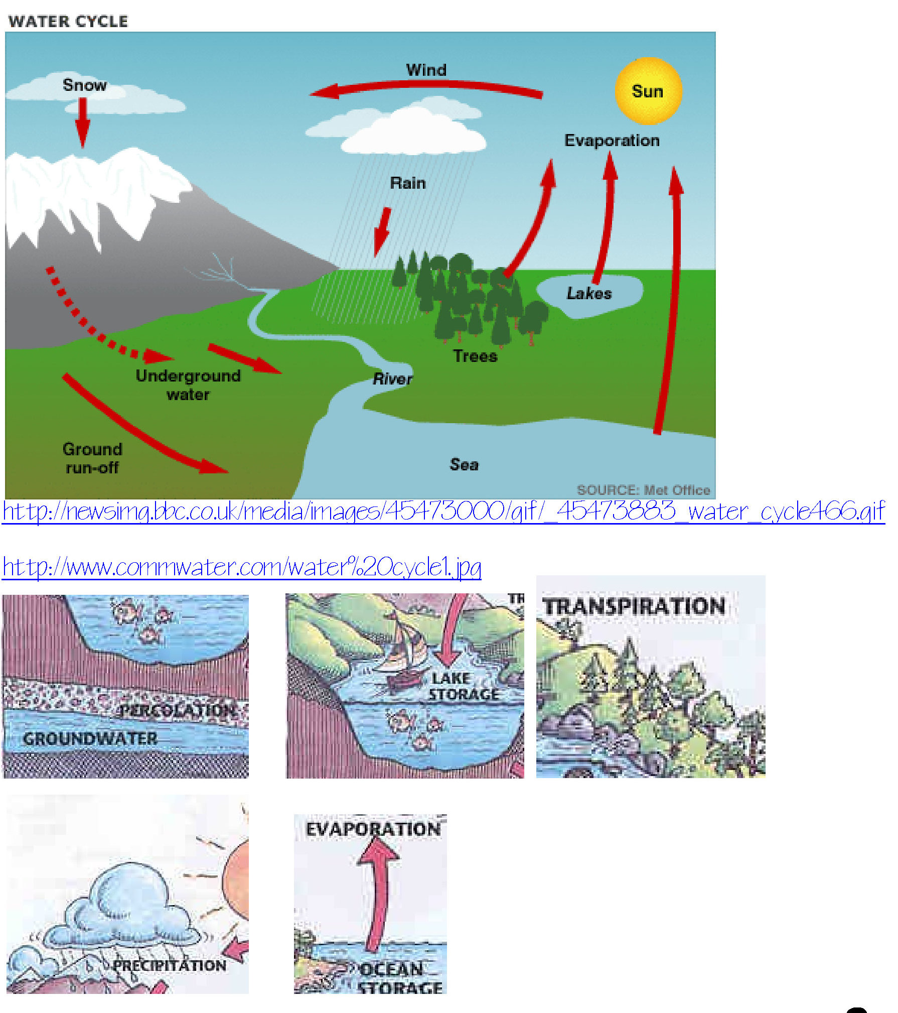 water cycle wonders | practical pages