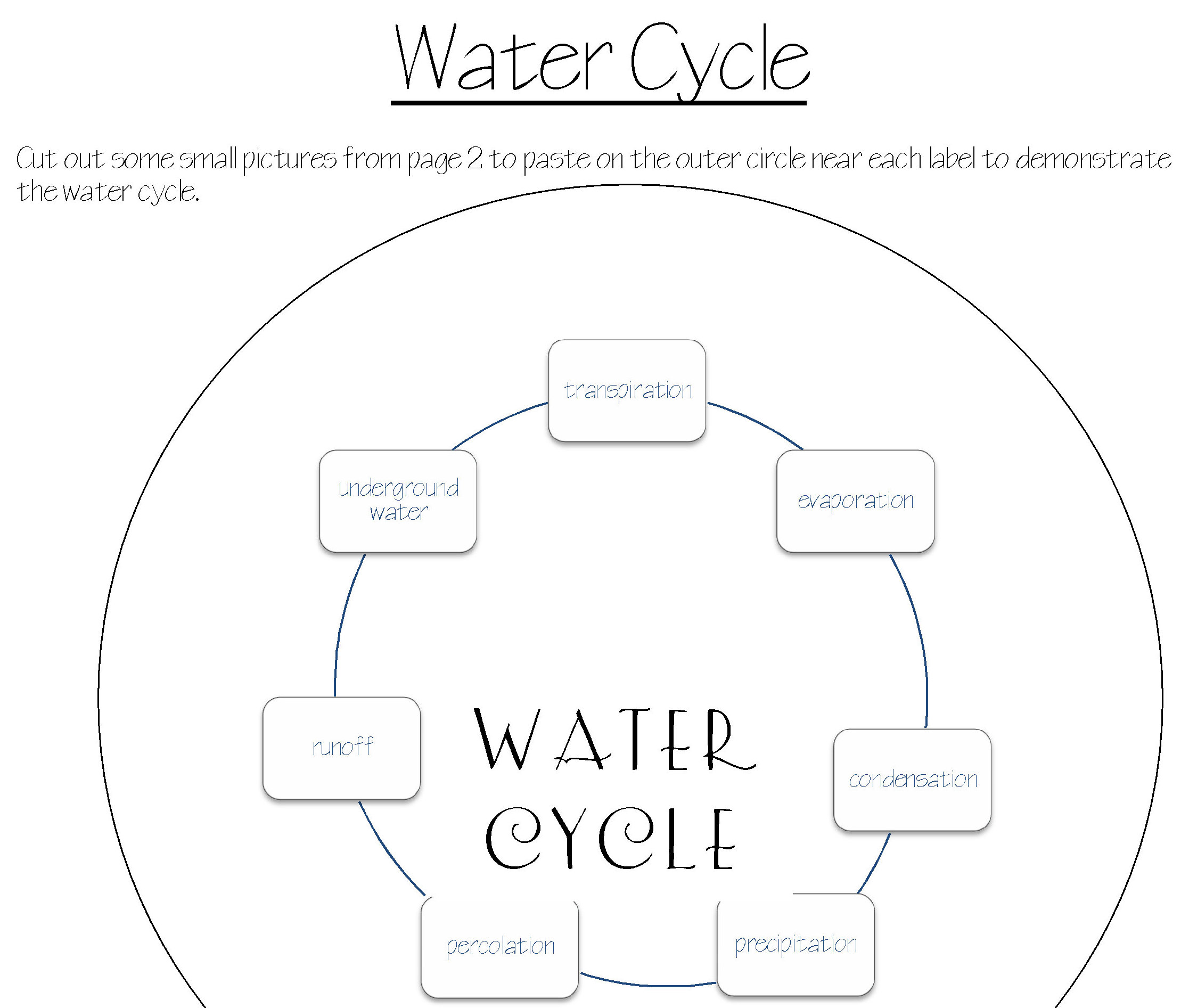 Notebooking practical pages clear labeled diagram of the water cycle circle table with labels and some pictures to cut and match ccuart
