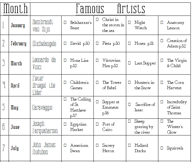 Famous Artist 2013 Year Overview