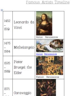 Famous Artist Timeline