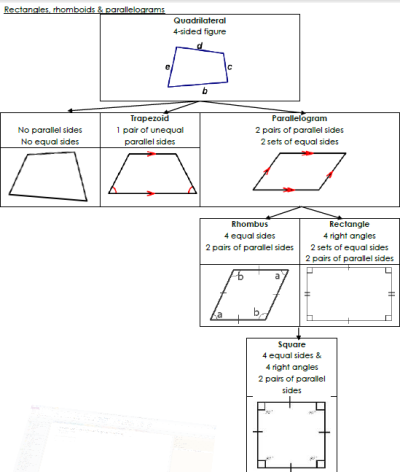 rectangles rhomboids parallelograms