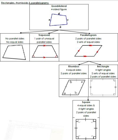 rectangles rhomboids parallelograms