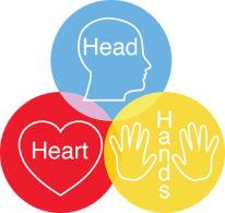 head-heart-hands-concept