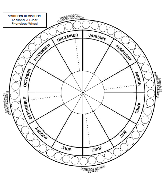 Seasons & lunar wheel